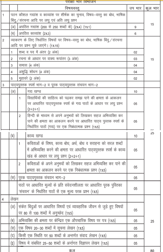CBSE Syllabus for Class 10 Hindi
